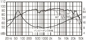 FE103En-S周波数特性.png