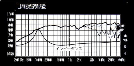 FE88ES-R周波数グラフ2.png